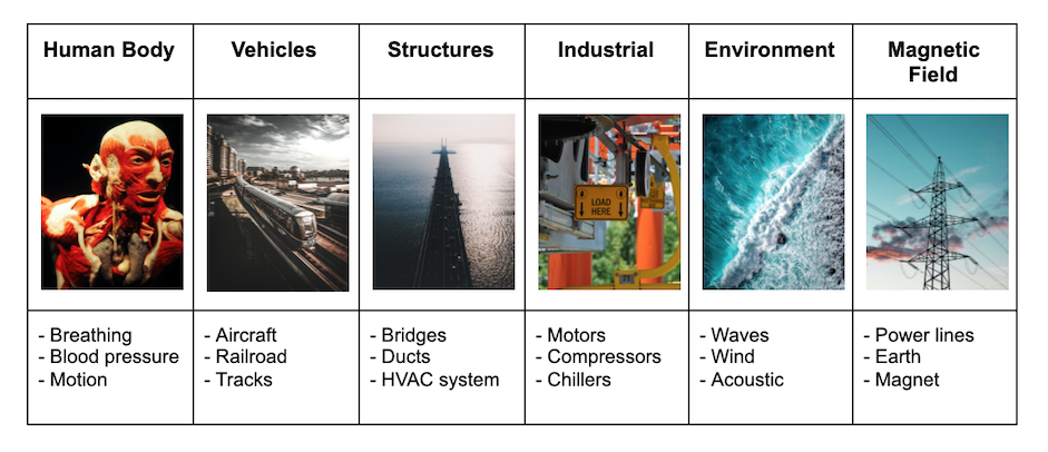 examples of energy harvesting sources: human body, vehicles, structures, industrial, environment, magnetic field.