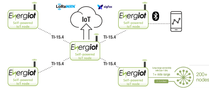 Energiot' wireless sensor network diagram